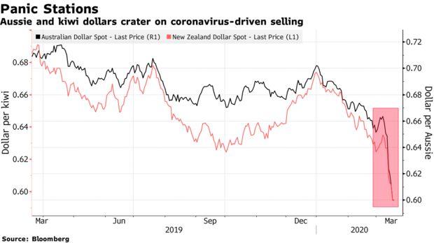 澳新货币跌势宛如自由落体 年内跌幅已超过10%-第一纸黄金论坛