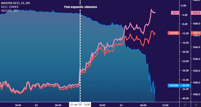 市场疯涨之日——惊天点差把黄金投资者看呆了!