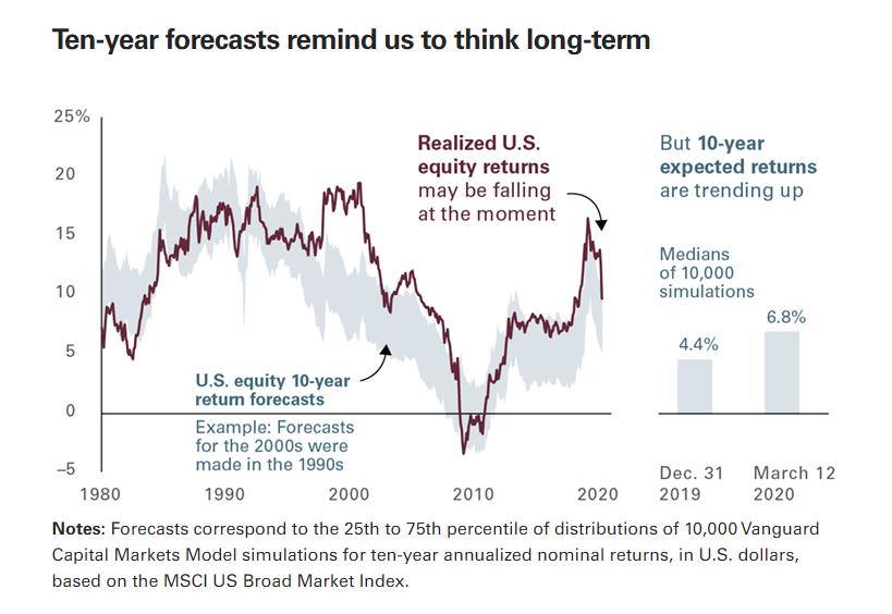 美经济学家:本次衰退将极为短暂 股市长期前景好转