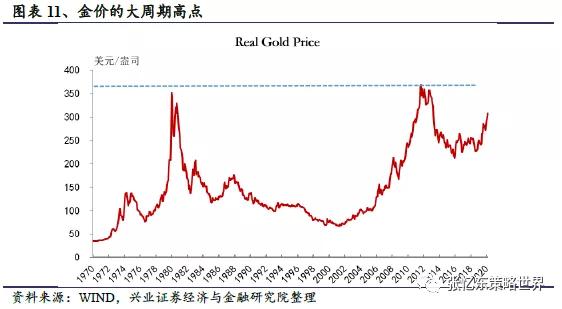 张忆东:黄金的配置良机归来 这是一个长线逻辑