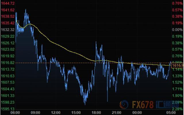 刺激法案取得进展美元失守101 黄金从二周高位下滑