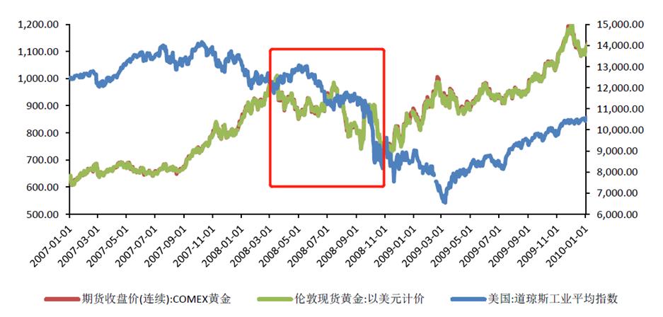 黄金跟股市同跌,避险属性还有吗?