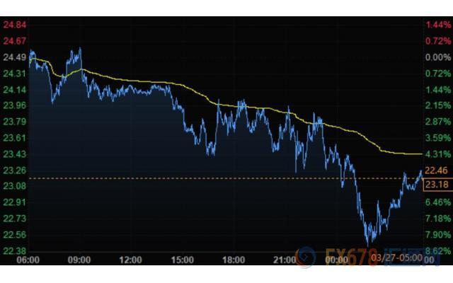 美国失业数据创记录!美元暴跌 黄金升至二周高位