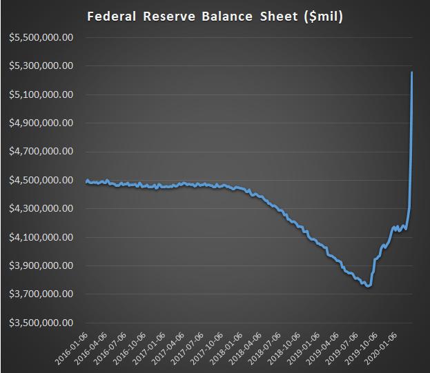 印钞机开足马力!美联储资产负债表首度突破5万亿美元