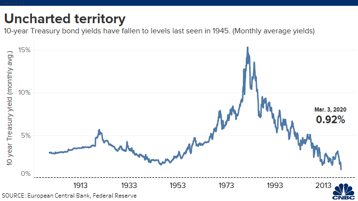 十年期美债收益率史上首度跌破1% 或还远未到底?-外汇如何开户
