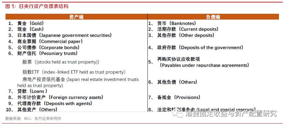 东方证券固收:如何读懂日本央行资产负债表?_伦敦银走势图分析