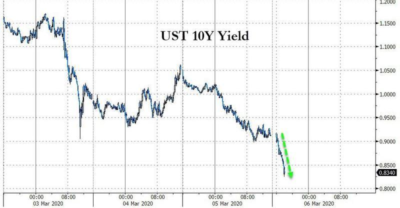 美债被买爆!黄金与美元同跌 美债收益率加速崩溃,外汇投资论坛