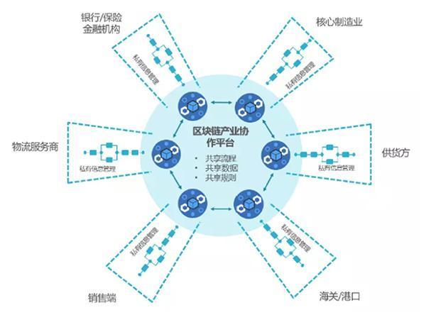新基建下 区块链助力工业互联网快速发展机会巨大|工业互联网_LibraNews_LibraNews网