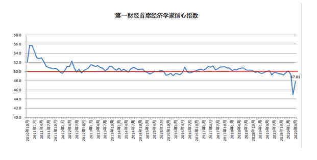 专家:一季度GDP大概率负增长 降准降息仍可能推出+外汇交易技术