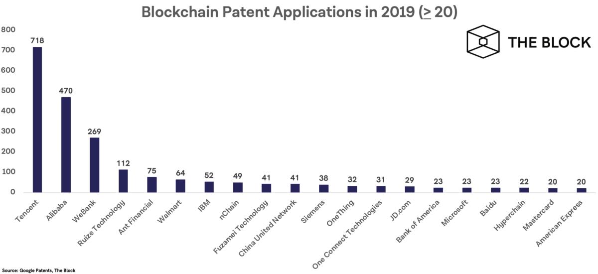 腾讯、阿里、微众银行区块链专利申请数量列全球前三 腾讯_LibraChina_LibraChina