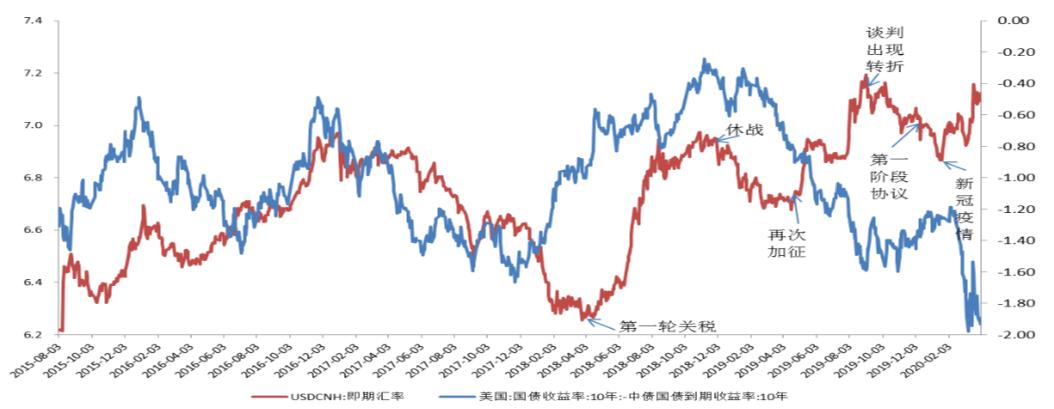 人民币汇率与中美关系及疫情,来源:东兴证券研究所