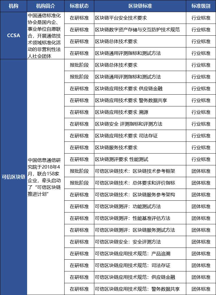 4月中国区块链标准建设提速 应用落地再添一拼图|区块链_LibraChina_LibraChina