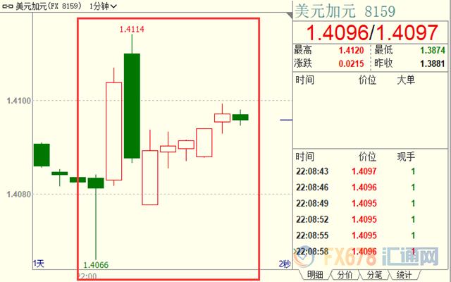加拿大央行维稳利率 暂时增加购债+安倍晋三辞职