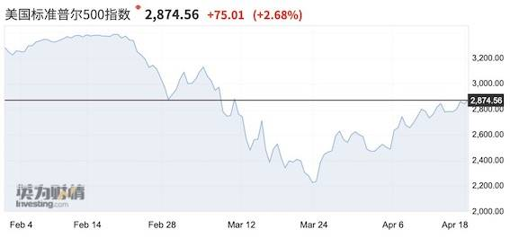 美联储连垃圾债都买了 全球市场危机化解了?|做外汇哪个平台好