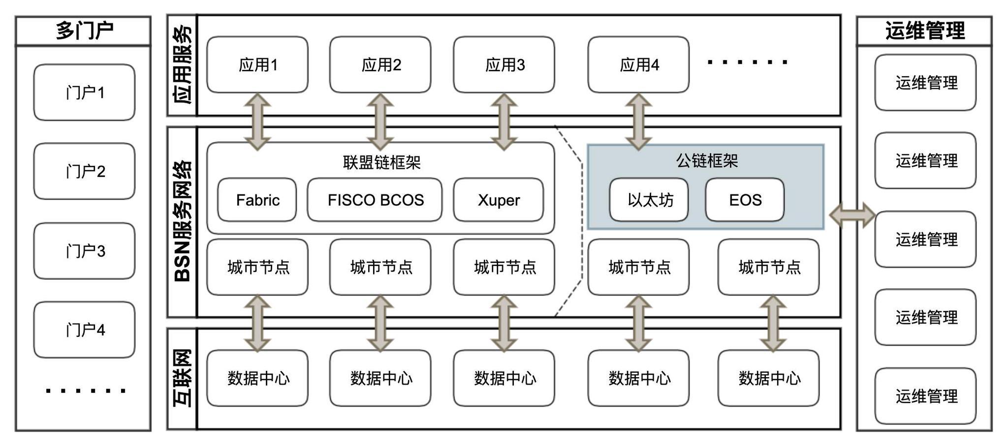 区块链服务网络(BSN)将投入商用 行业迎密集落地期|区块链_LibraChina_LibraChina