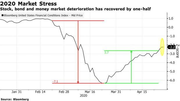 美国金融市场走势和2008年越来越像 历史要重演了?_克里斯蒂娜 拉加德