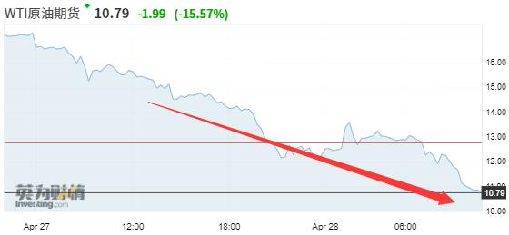 亚市还在跌!美油逼近个位数 最大石油ETF将抛光所有6月合约,嘉盛外汇官网