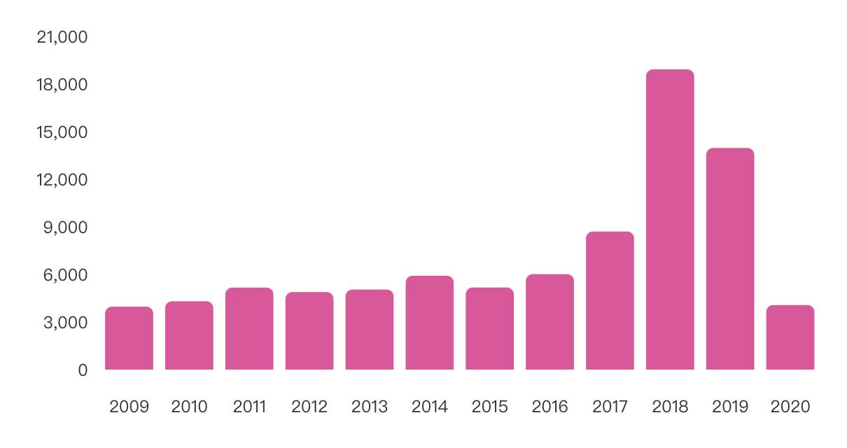 2020年全国新增4069家区块链公司 广东省居全国之首_LibraChina_LibraChina