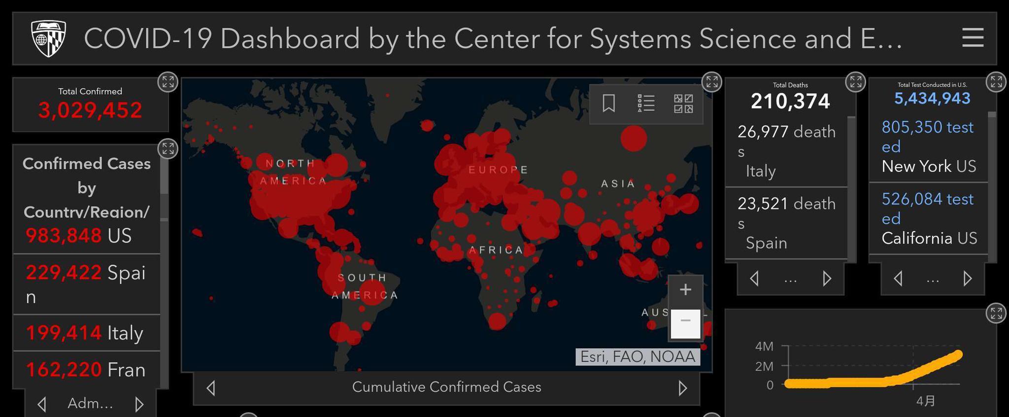 全球累计确诊近303万例 美国累计确诊逼近100万|黄金降价