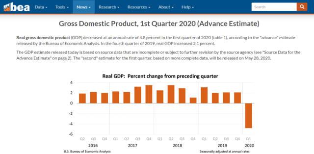 止步128个月!美经济连续扩张纪录中断 衰退阴云笼罩,兄弟财经返佣网