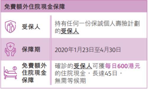"""保险抗疫下半场:香港四大险企如何""""应战""""&如何""""赠险""""?"""