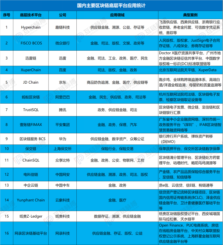 起底16例中国区块链底层平台:应用层分化明显|区块链_LibraNews_LibraNews网