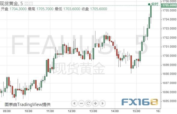金价突破1705 黄金、欧元、英镑和日元交易分析_ig外汇返佣