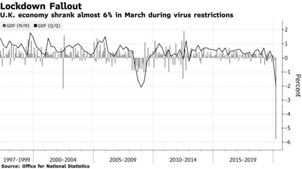 受到疫情打击 英国经济在第一季度陷入深度衰退,metatrader 4