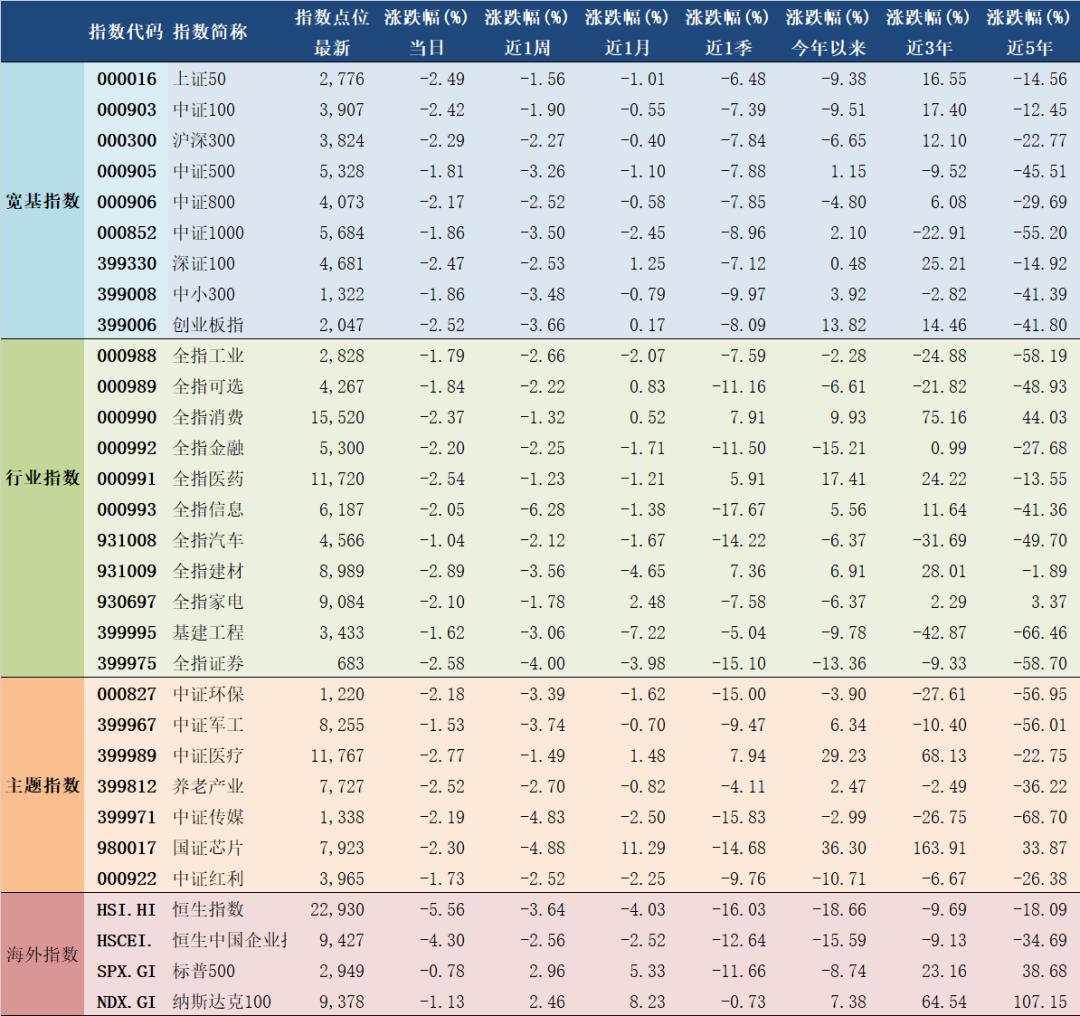2020年5月22日A股主要指数估值表