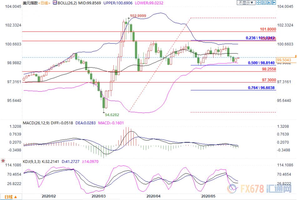 5月22日现货黄金、白银、原油、外汇短线交易策略