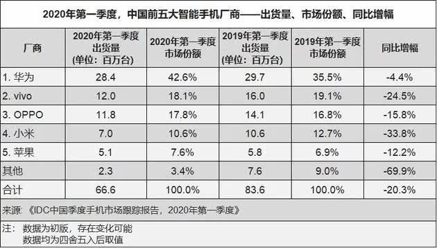 苹果出货量环比猛增160%,5G未成国产手机杀手锏