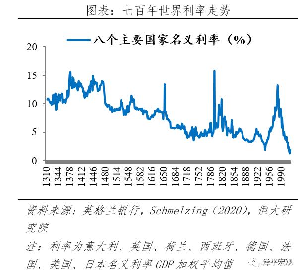 恒大研究院:全球超低利率之谜 全球是否在饮鸩止渴-mt4外汇交易正规吗