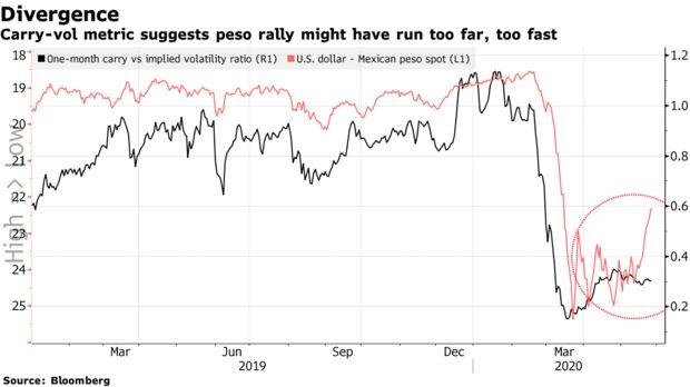 全球乐观情绪推动墨西哥比索上涨 但风险在不断积聚-孙丽霞