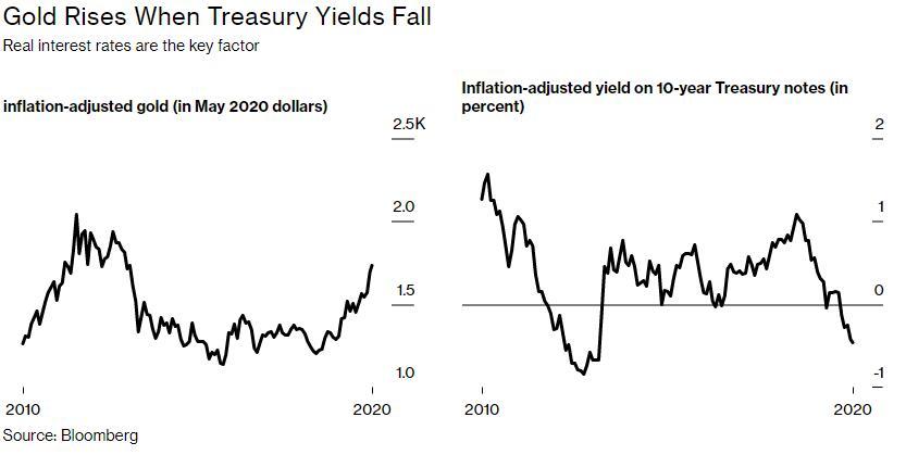 推动金价上涨的是通货紧缩 而不是通货膨胀|欧福