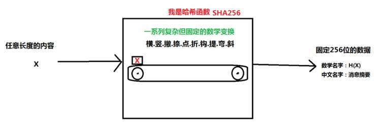 区块链过程中的高频概念科普:哈希函数|哈希函数_LibraChina_LibraChina