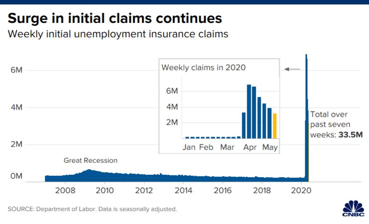 美国上周初请录得316.9万人 过去七周失业人数累计约3300万,阿里巴