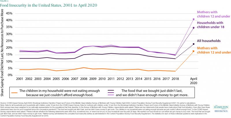 美国智库报告:经济衰退导致美国近五分之一儿童吃不饱-瑞和300