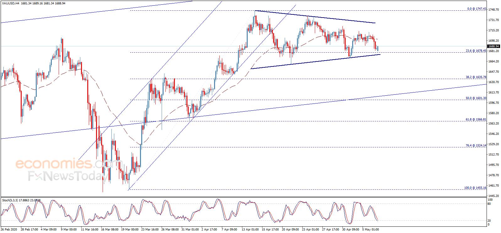 警惕市场剧烈波动 黄金、欧元、英镑和日元交易分析,usg外汇