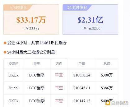 比特币破万:华尔街携数十亿入场 中国散户豪赌减半|比特币_LibraChina_LibraChina