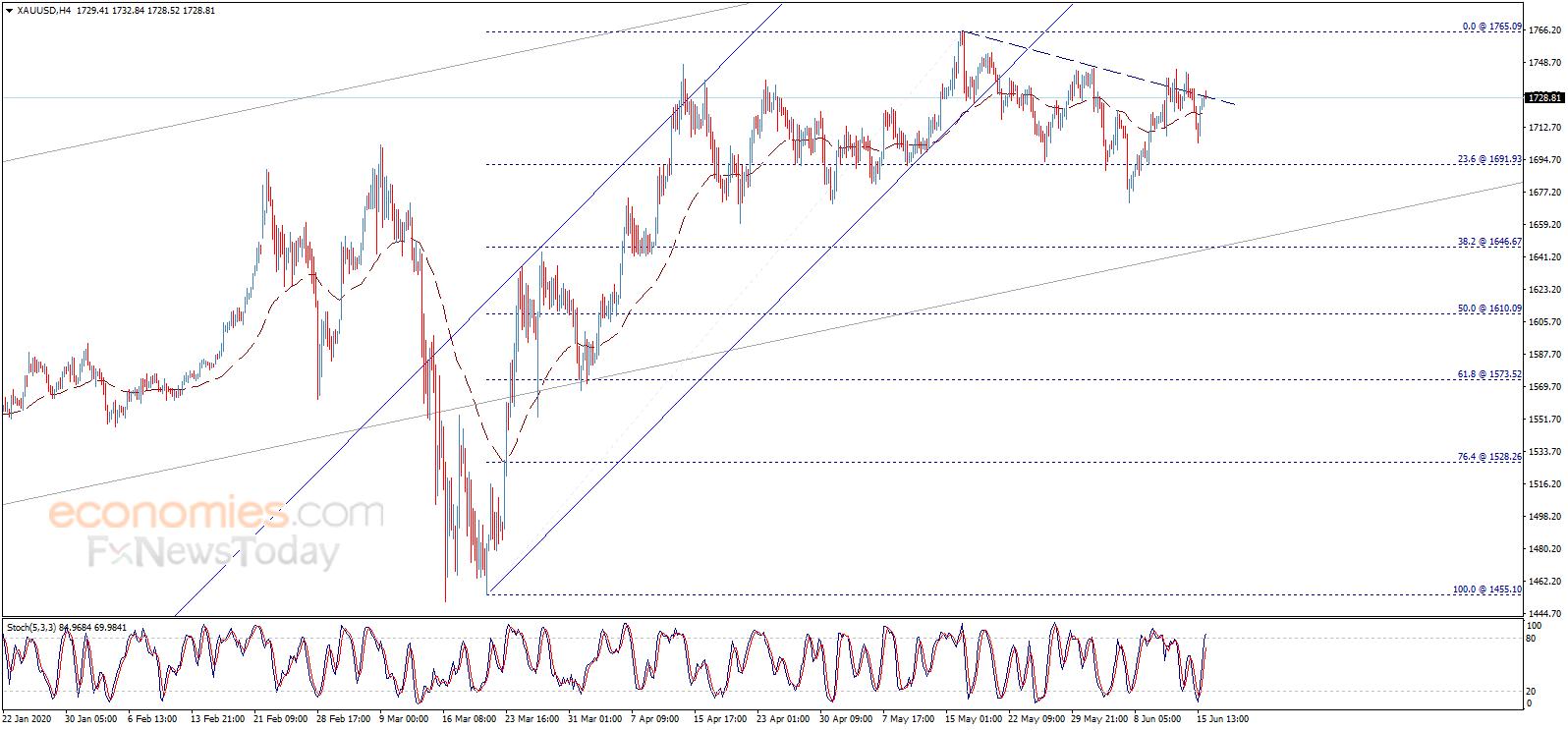 金价短线突然急跌 欧元、英镑和日元日内交易分析+oanda外汇