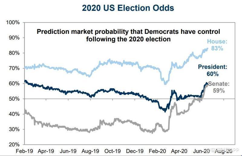 大摩:民主党当选股市也会涨 因没人能阻止美联储撒钱-煤炭港口