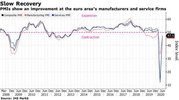 欧元区6月份经济下行明显放缓 向复苏之路又迈出了一步-否认