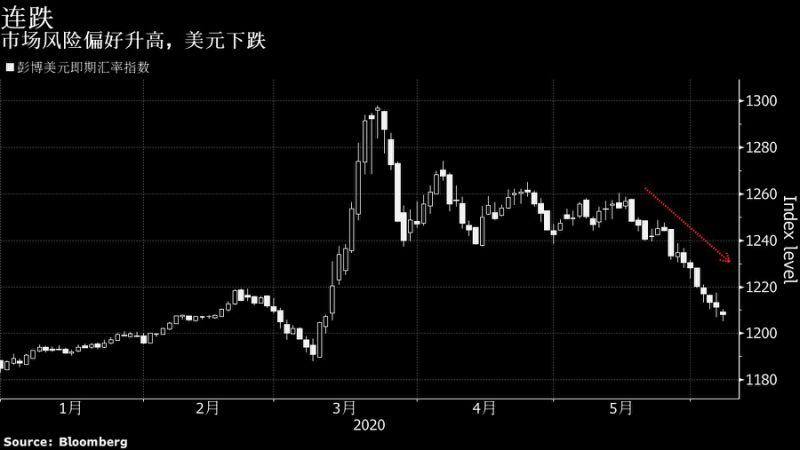 """美元这波跌势恐将贬值10%?股市、大宗商品收获""""大礼包""""+MT4外汇交易"""