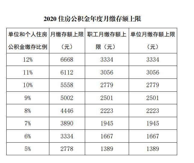 国管公积金:2020年月缴存上限仍为6668元