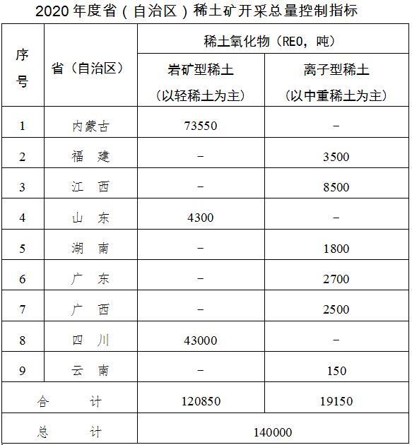 两部门:2020年度稀土矿开采总量控制指标为14万吨