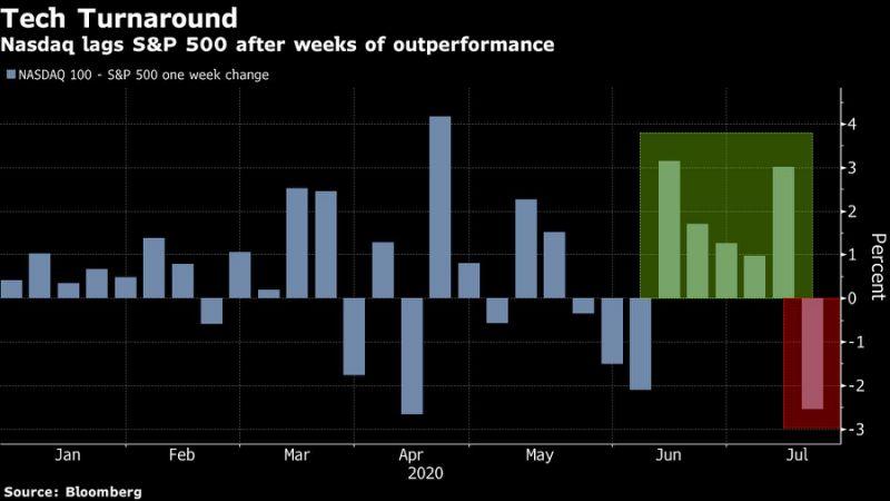 发现了没?美股过去几天的上涨 和之前有些不一样!,卓德外汇