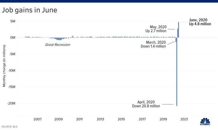 美国6月非农增加480万人远超预期 失业率连续第二个月回落+Bruce久久外汇返佣高