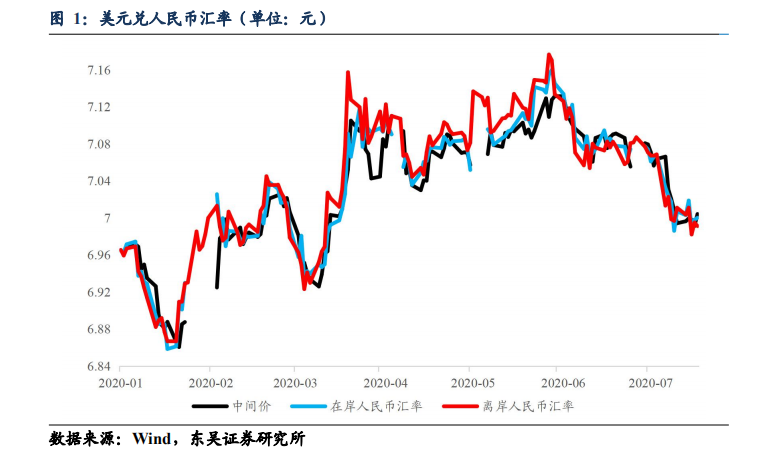 """人民币破7重返6时代  国内资产""""避风港""""特征显著_国际期货原油保证金"""