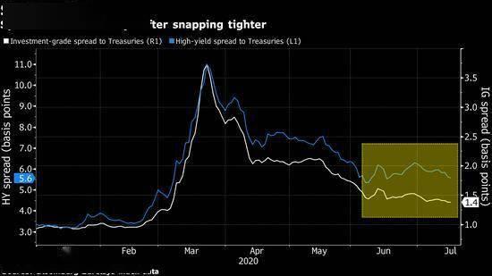 美联储并非无条件提供支持 债券市场涨势或放缓_恒指操作