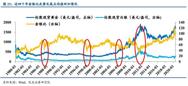 黄金白银集体飙涨 上行动力何在?上涨周期能延续吗?